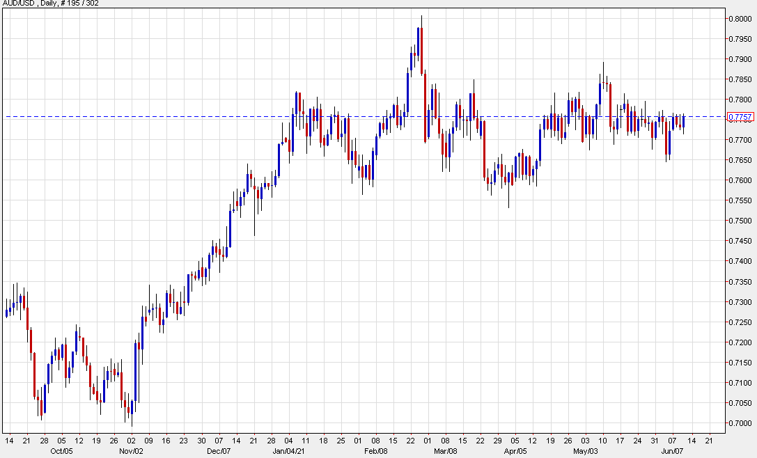 AUD/USD up 26 points to 0.7757 today