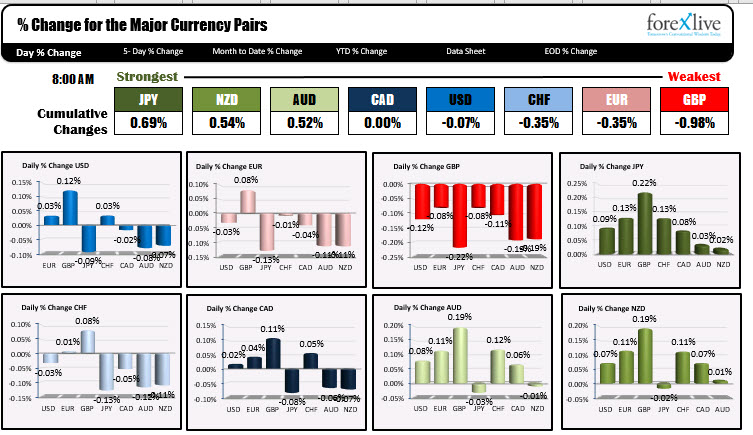 The USD is mixed ahead of the key CPI data at the bottom of the hour