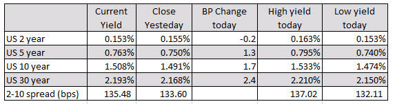 Major indices open higher despite the higher inflation