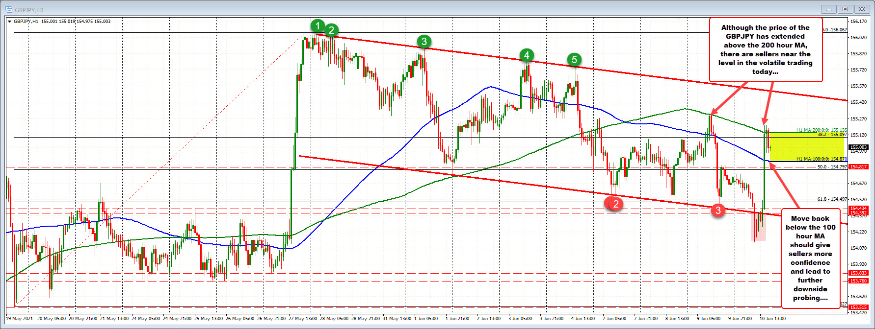 Yesterday, the price stalled near the MA line as well
