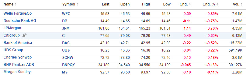 bank stocks