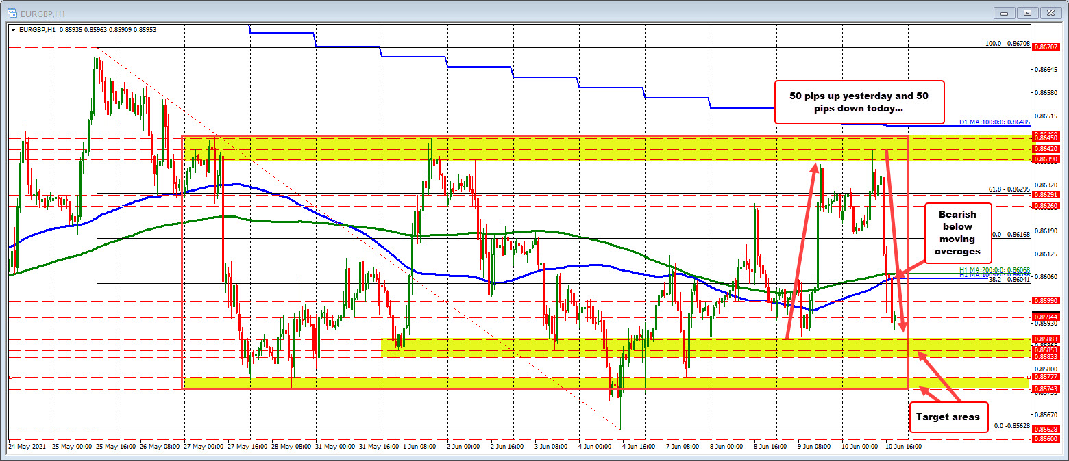 Ran up 50 pips yesterday. Move down today is 50 pips.