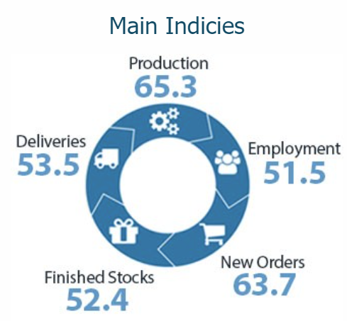 BusinessNZ Performance of Manufacturing Index (PMI) May 2021