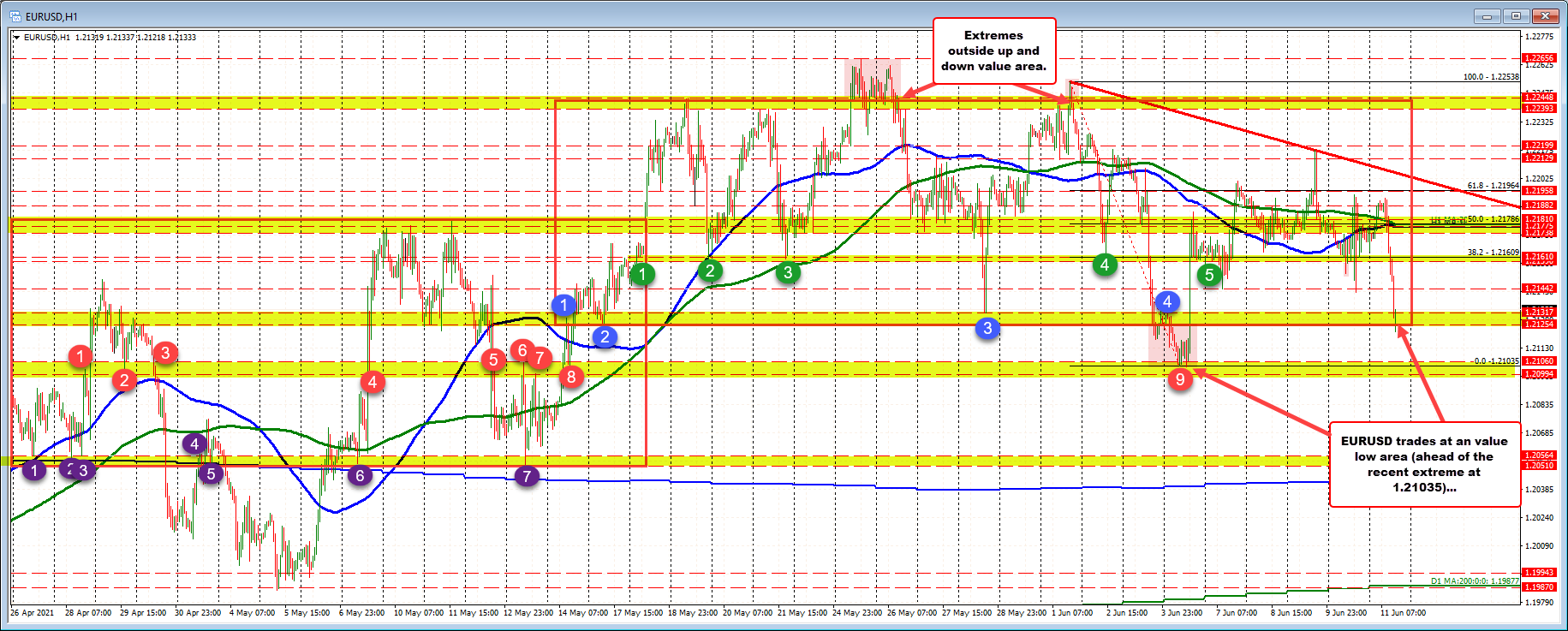 1.2125 to 1.21317 low value area tested