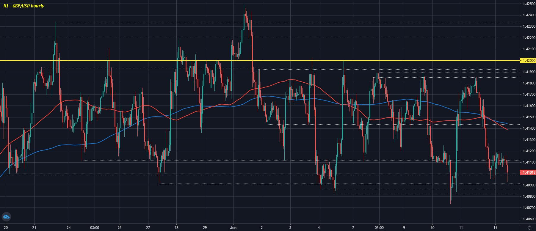 GBP/USD H1 14-06