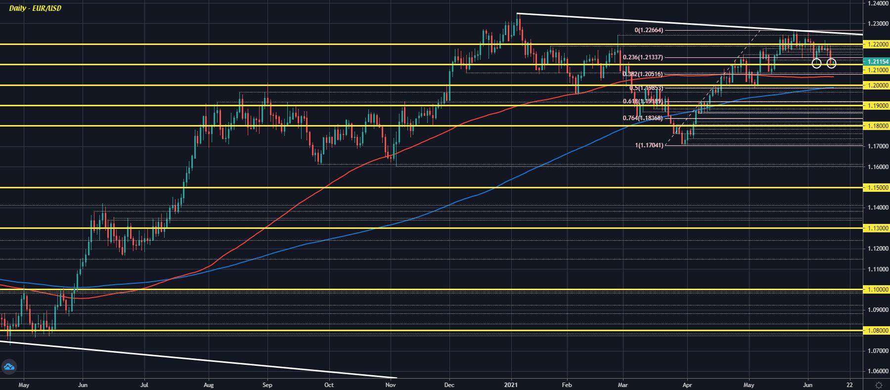 EUR/USD D1 14-06