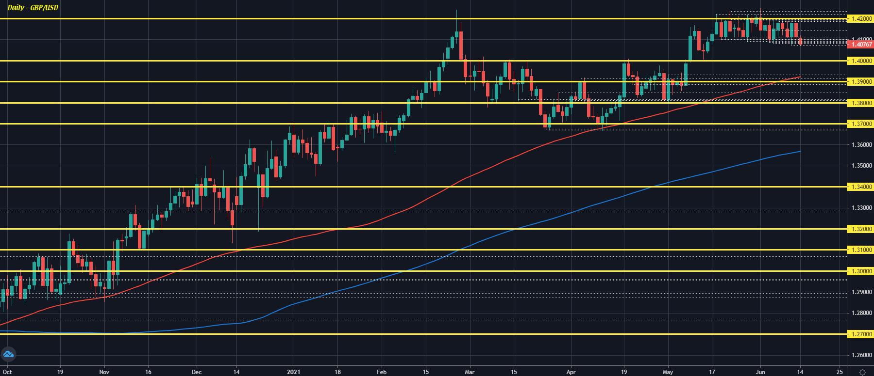 GBP/USD D1 14-06