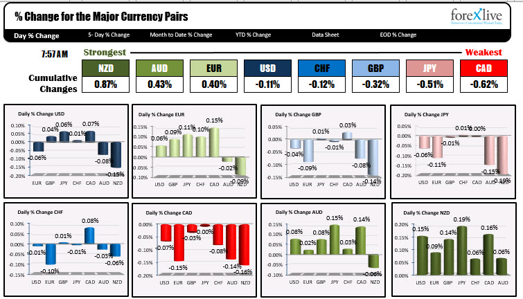 Markets off to a slow start in the forex. Stocks mixed. Yields modestly higher.