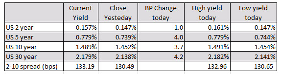 German Dax lags (unchanged on the day)