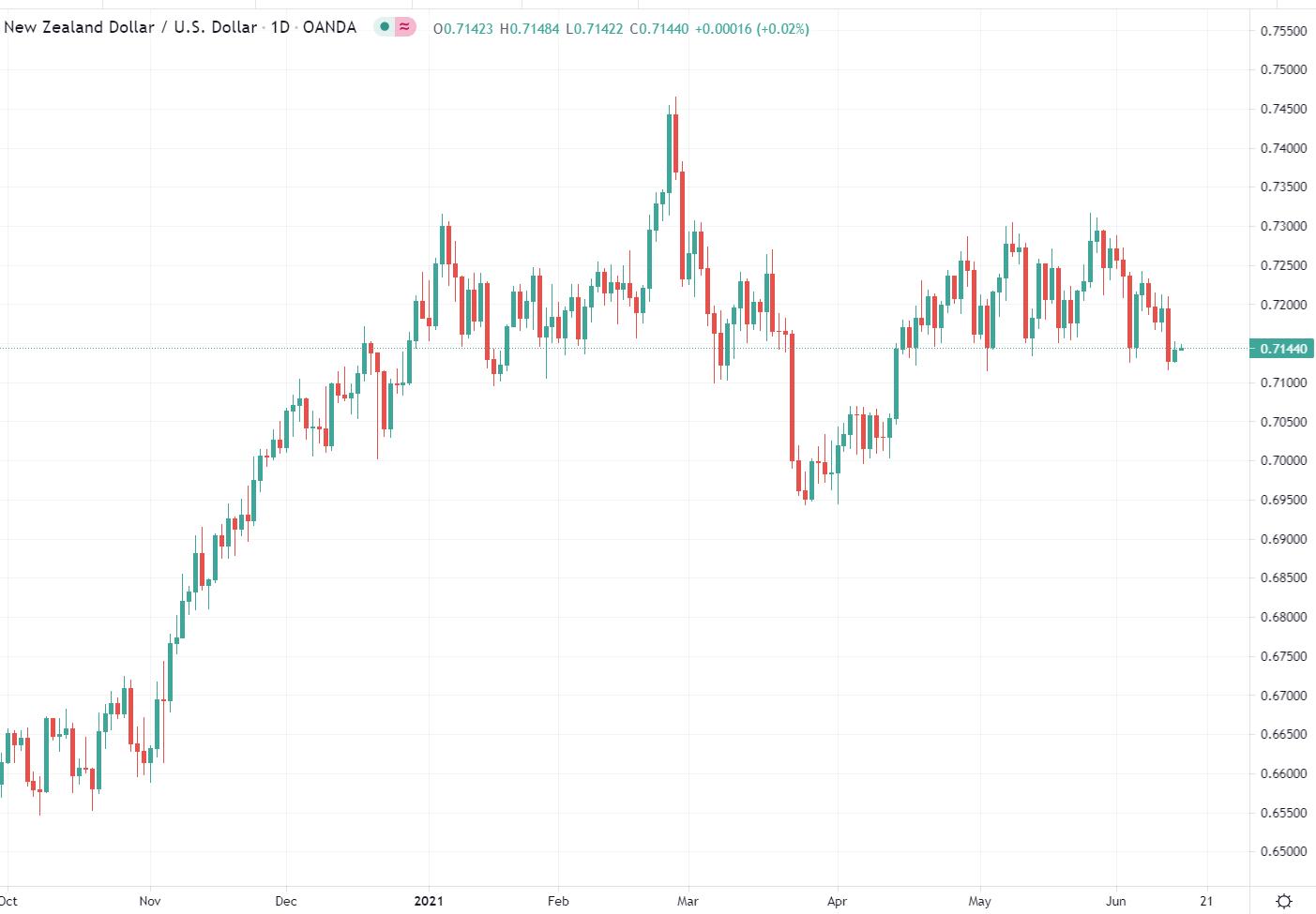nzd chart New Zealand dollar: