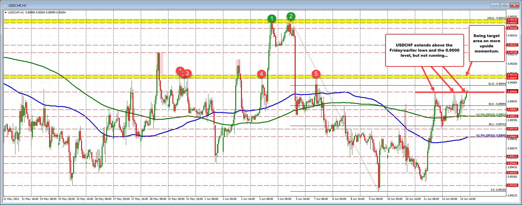 Swing area ahead from 0.9009 to 0.9012