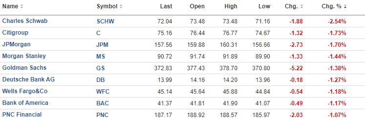 The Nasdaq and S&P close at new record highs