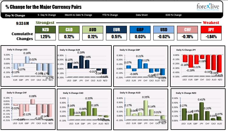 Los rangos y cambios para los principales pares de divisas.
