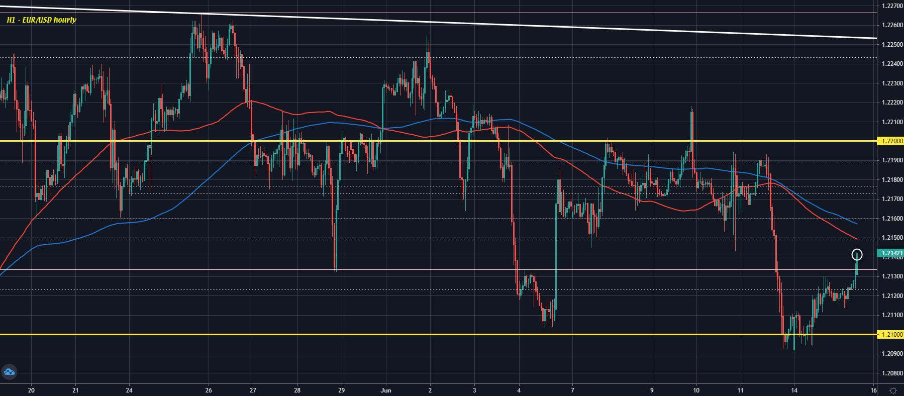 EUR/USD H1 15-06