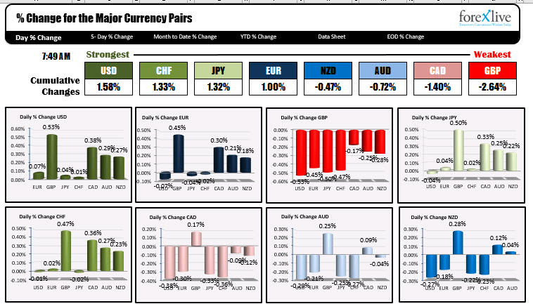 Traders will sift through US retail sales, PPI and othereconomic data ahead of the FOMC decision tomorrow