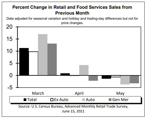 Retail sales for May 2021