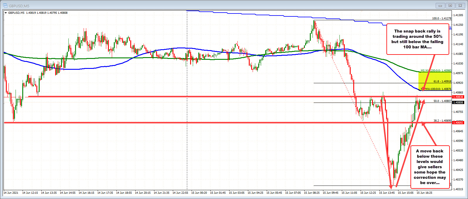 GBPUSD on the 5 mintue chart