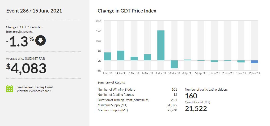 El precio promedio cae a $ 4083._