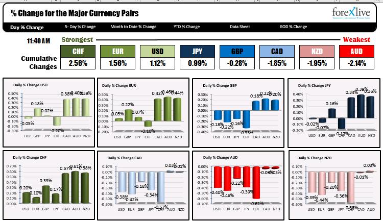 El dólar estadounidense está más débil desde el inicio de la sesión de Nueva York