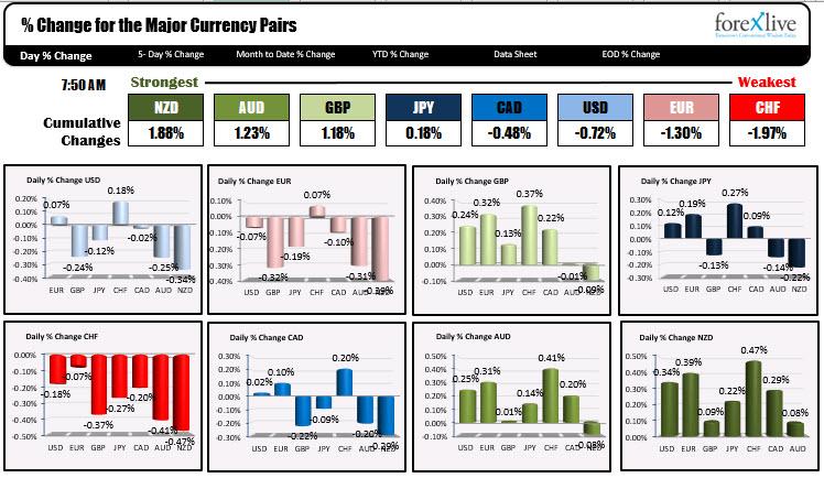 El USD es mayormente más bajo antes de la decisión del FOMC