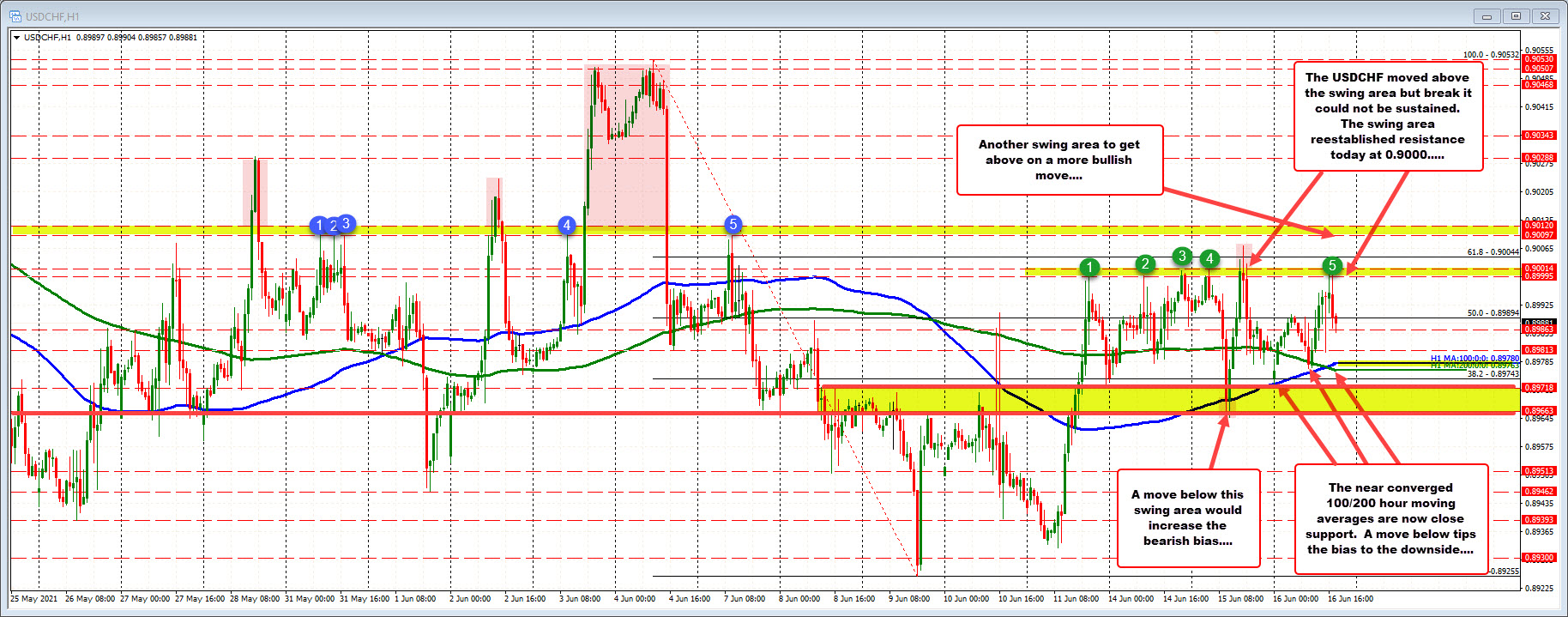 Swing area around 0.9000 above, and MAs below at 0.8076 area