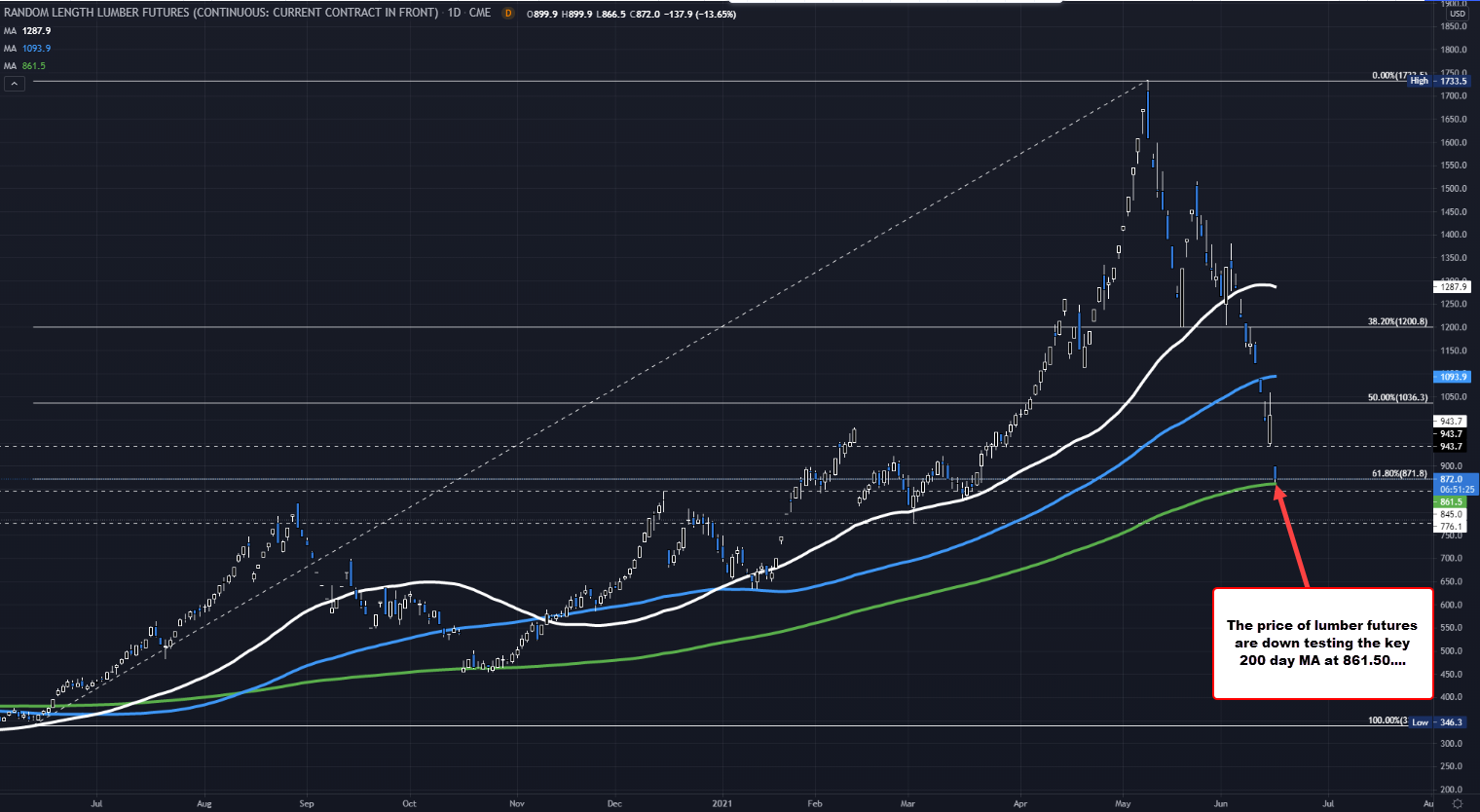 The high price on May 10 reached $1733.50. The price is now testing the 200 day MA at $861.50