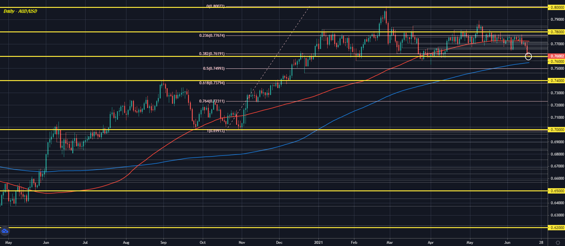 Dollar keeps post-FOMC advance in European morning trade so far