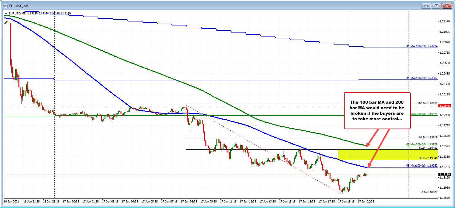The EURUSD on the 5 minute chart