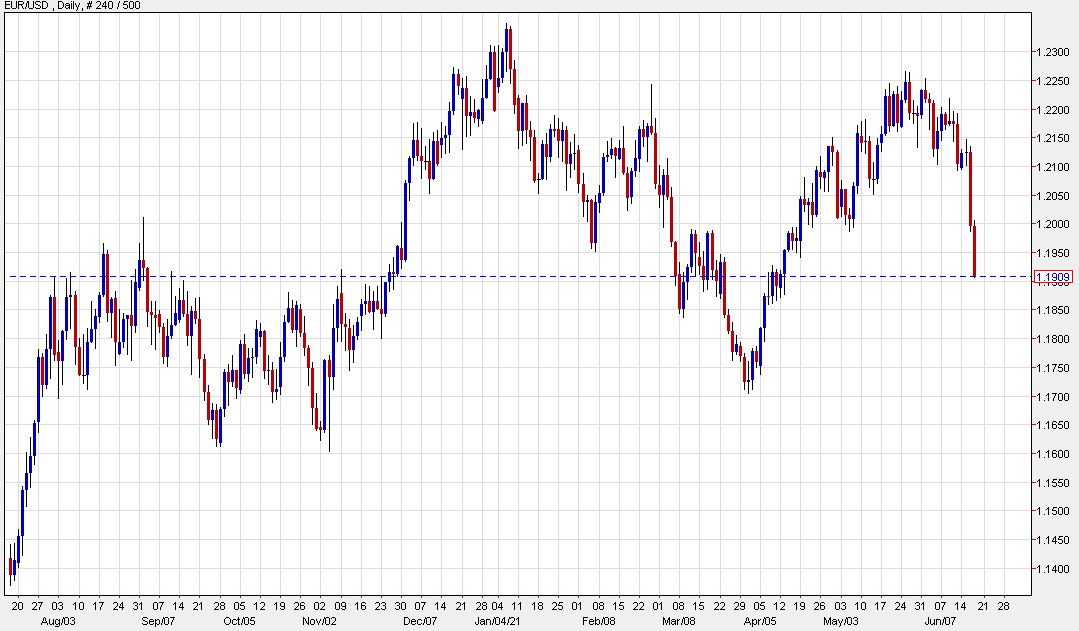 Fresh lows in the euro and pound
