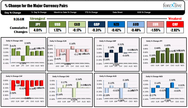 TheJPY is now the strongest of the majors