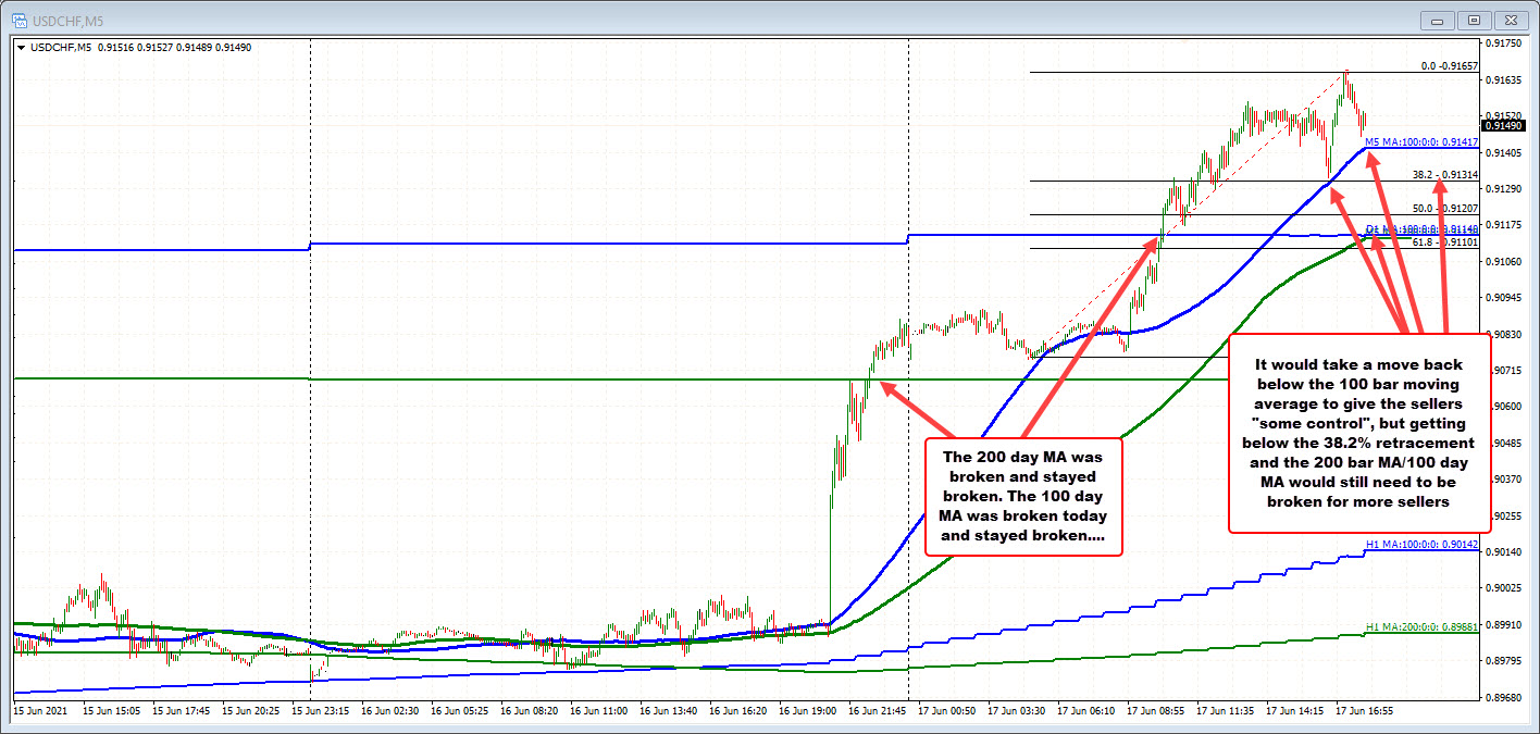 USDCHF on the 5-minute chart