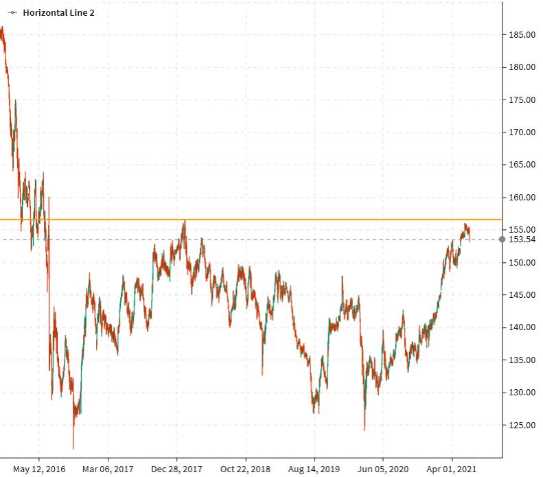 GBP/JPY down big today