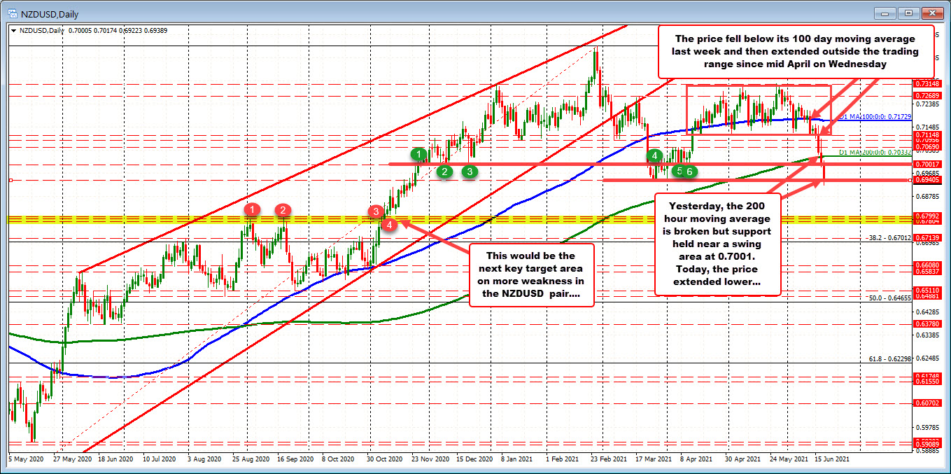 NZDUSD dips below swing lows from March and April