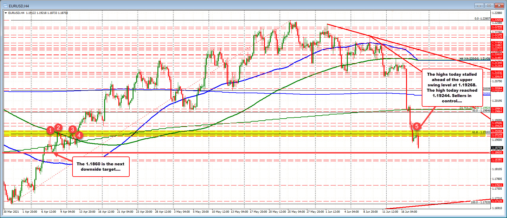 EURUSD trades to lowest level since early April