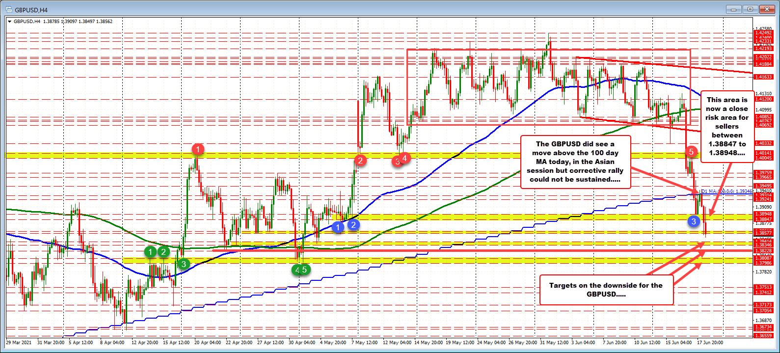 Bullard comments send the dollar higher