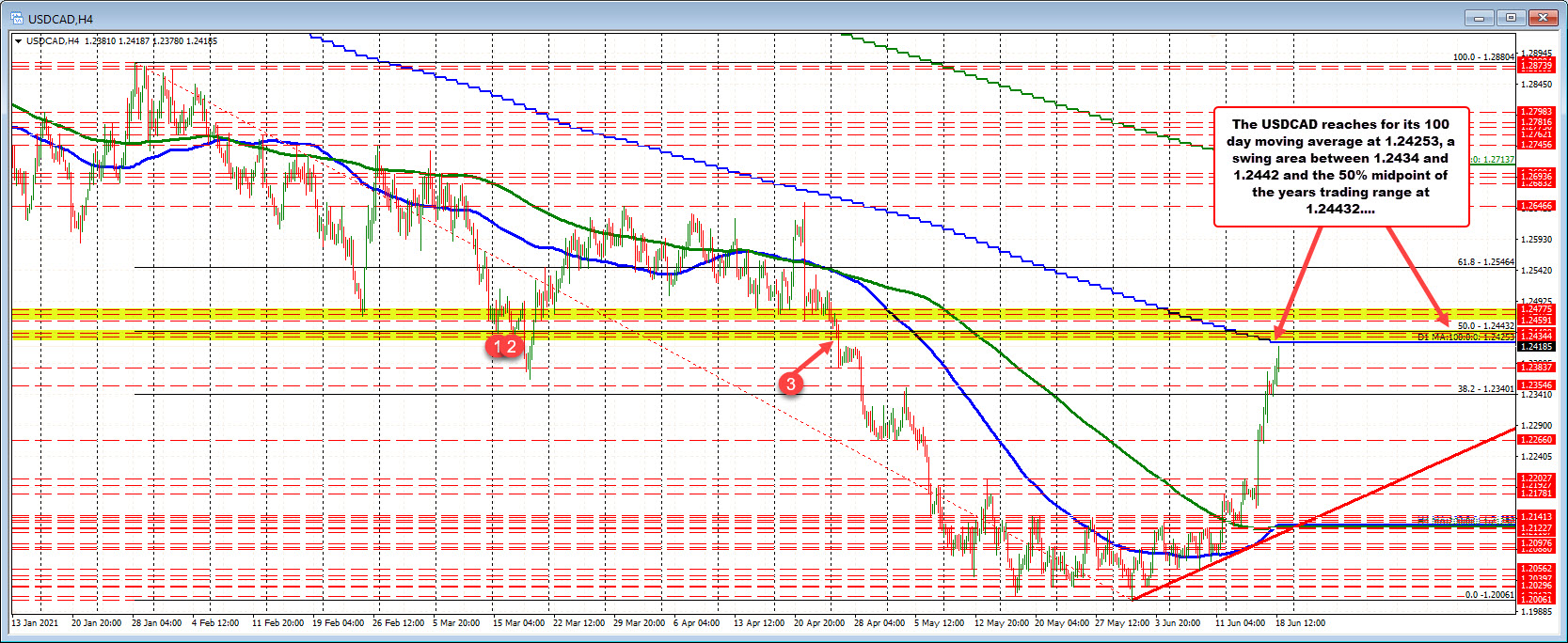 100 day moving average of 1.2425.A swing area at 1.2434 to1.2442. 50% retracement 1.24432.