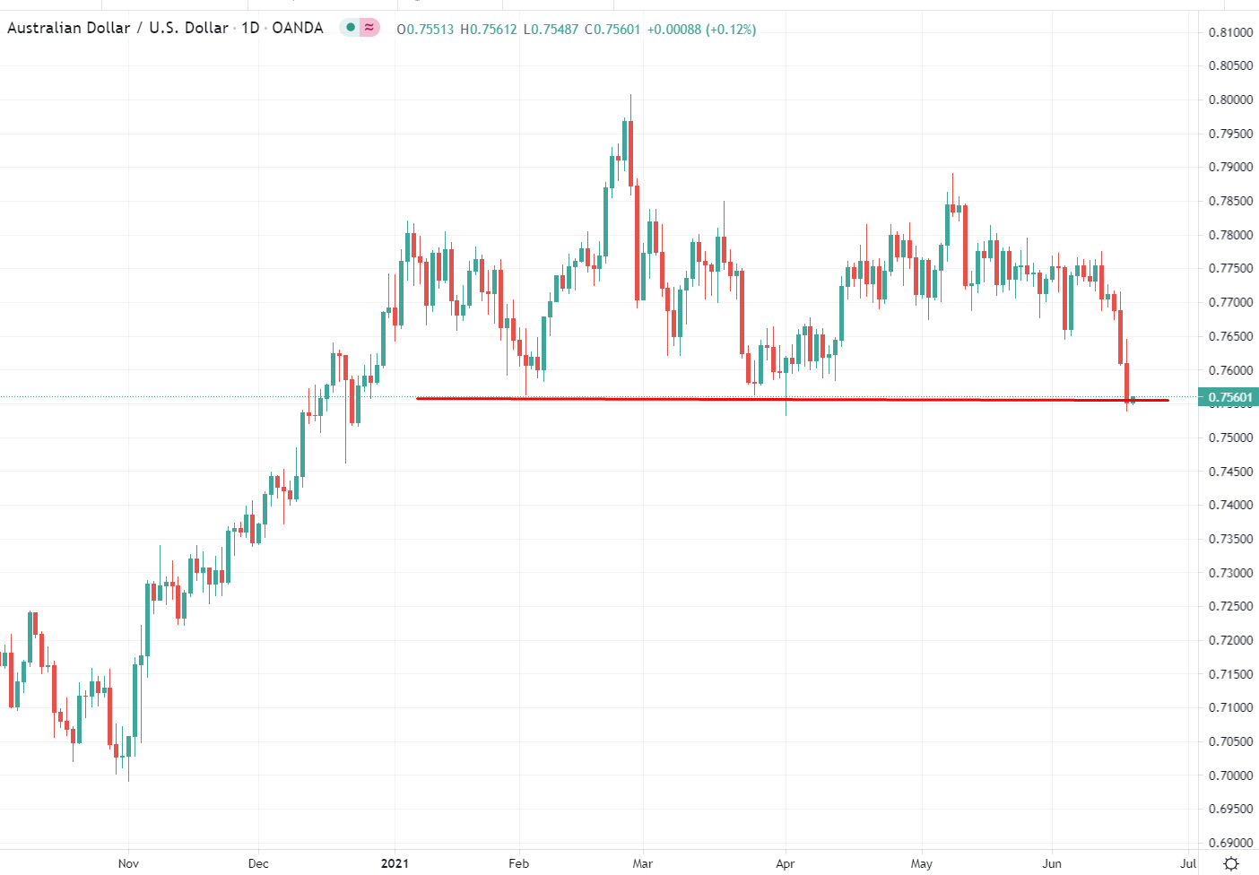 AUD/USD technical analysts will be eyeing Friday's close