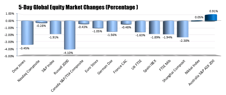 Most of the global indices were lower