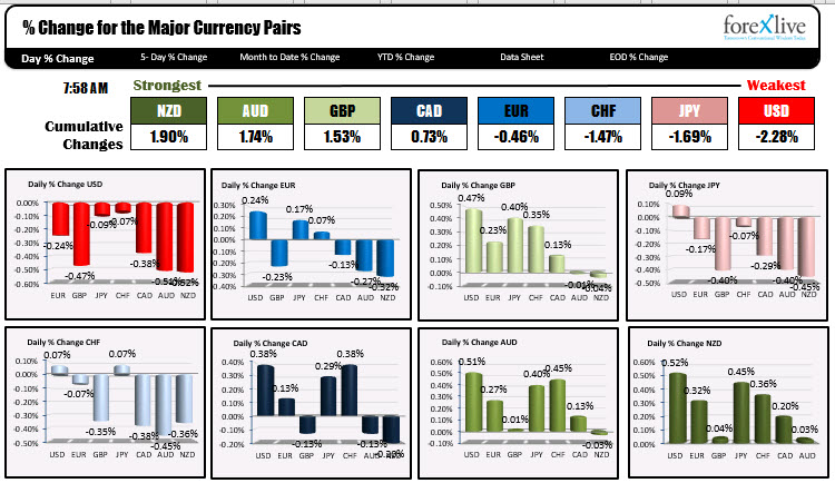 The USD and JPY were the strongest on Friday