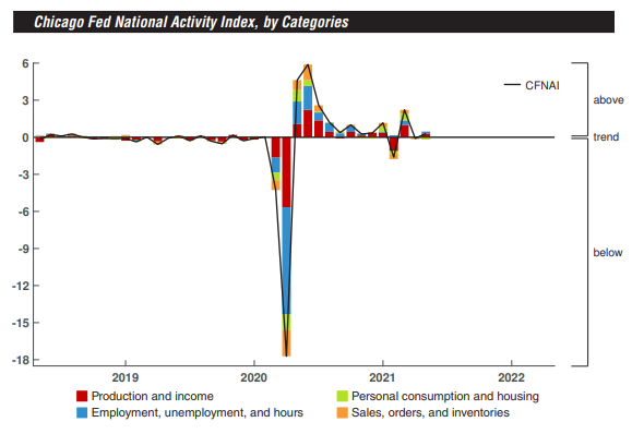 Chicago Fed May national activity index