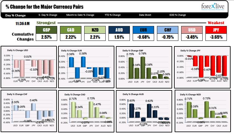 The US dollar is stronger weaker
