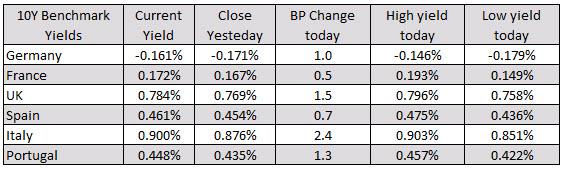 El FTSE MIB de Italia baja.  Ibex de España sin cambios_