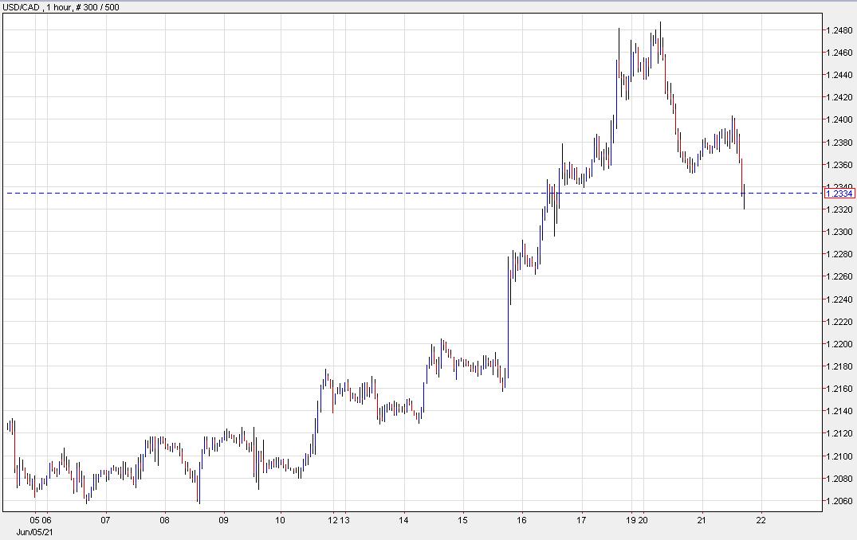USD / CAD baja 27 pips a 1.2336 hoy