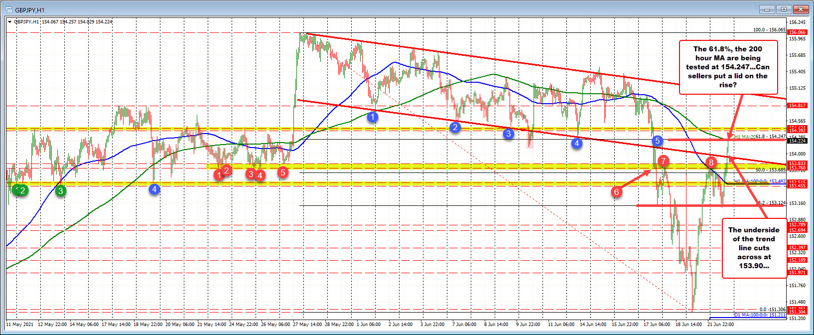 61.8% retracement also tested