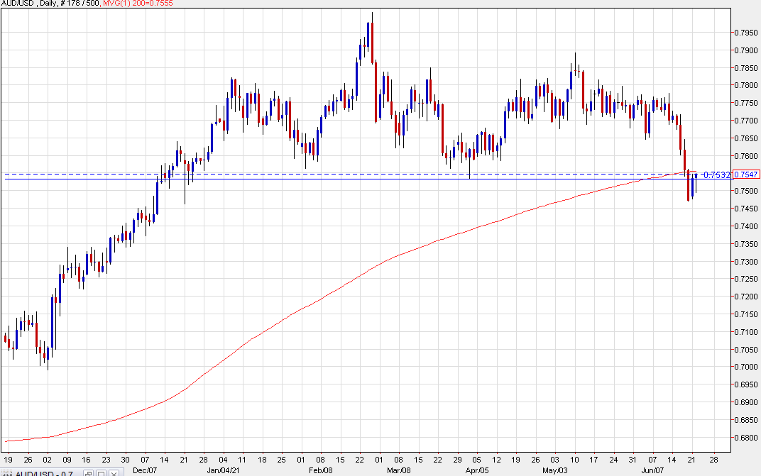 A look at the AUD/USD daily chart