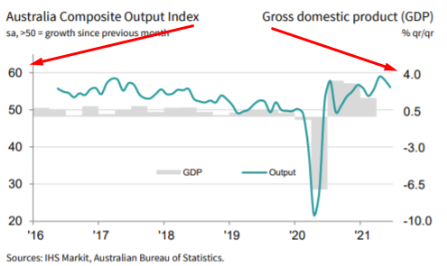 Australia markit pmi  compared with gdp