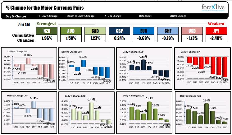 USD อ่อนค่าลงโดยมีการลดลงเมื่อเทียบกับสกุลเงินหลักทั้งหมด ยกเว้น JPY