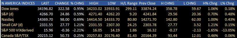 US stocks close higher