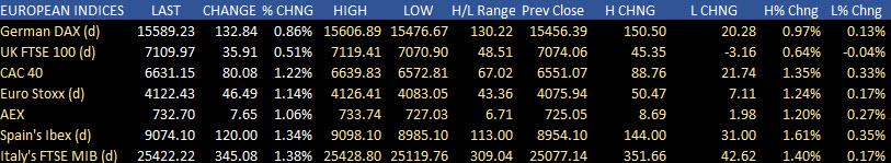 European shares close higher