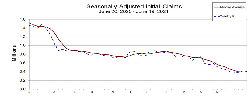 Initial jobs claims